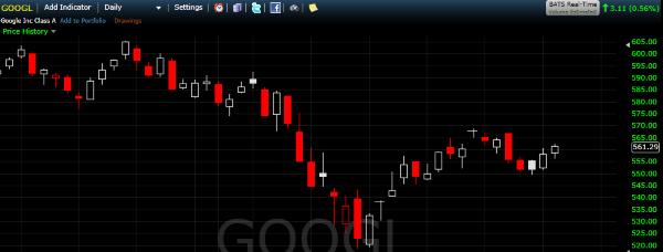 Trading GOOG Stock